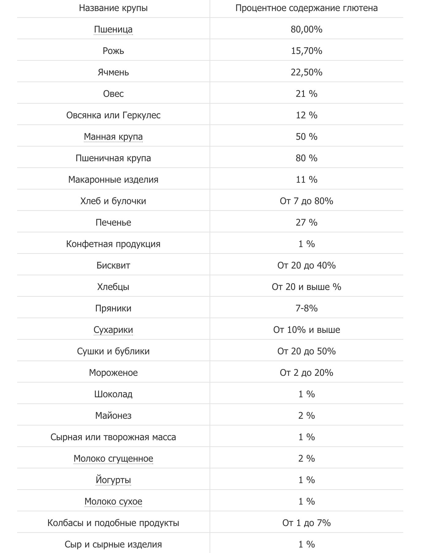 Продукты, содержащие глютен и лактозу: таблица