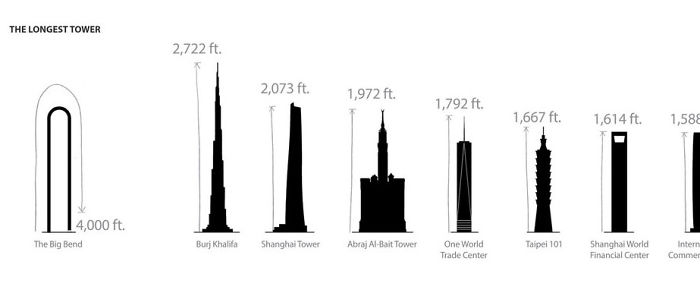 Биг Бенд самое высокое здание в мире