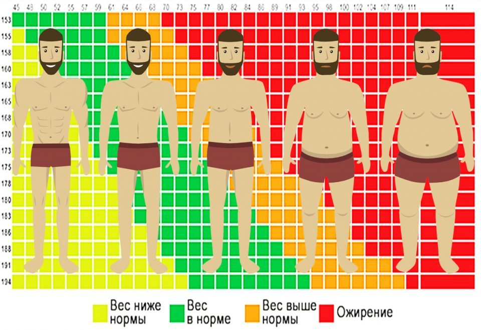 Расчет индекса массы тела по таблице