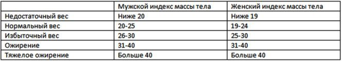 формула индекса массы тела